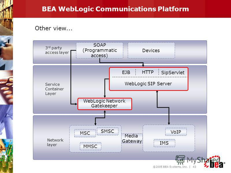©2005 BEA Systems, Inc. | 42 BEA WEBLOGIC PLATFORM Application Framework BEA WebLogic Workshop Application Server BEA WebLogic Server User Integration JVM BEA WebLogic JRockit Integrated Development Environment BEA WebLogic Workshop Process Integrati