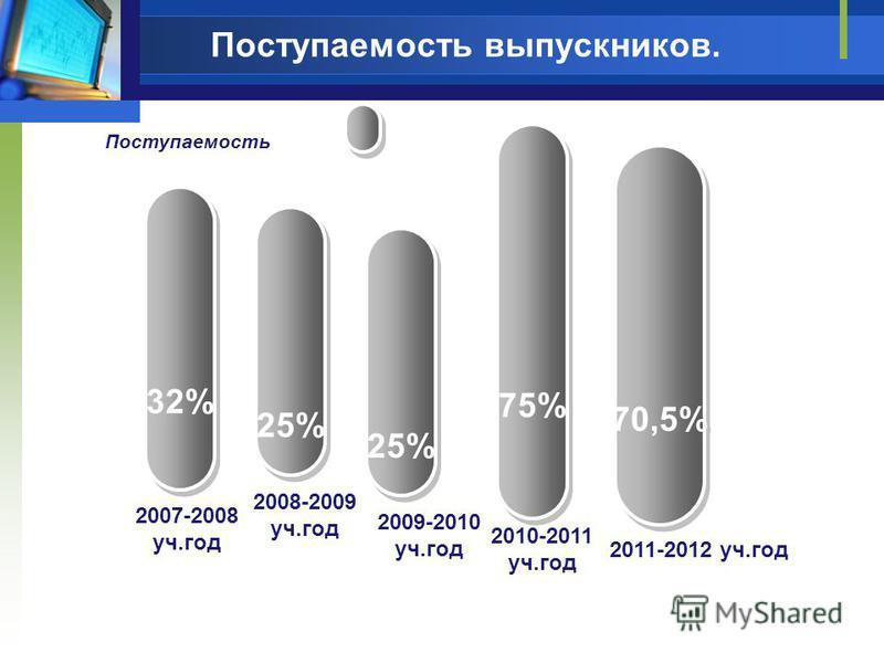Поступаемость выпускников. 32% 25% 2007-2008 уч.год 2008-2009 уч.год Поступаемость 2009-2010 уч.год 25% 75% 2010-2011 уч.год 70,5% 2011-2012 уч.год