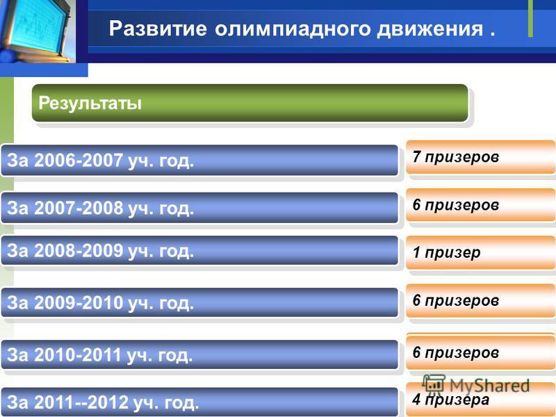 Развитие олимпиадного движения. 2009-2010 уч.год Результаты За 2006-2007 уч. год. За 2007-2008 уч. год. За 2008-2009 уч. год. 7 призеров 6 призеров За 2009-2010 уч. год. 1 призер 6 призеров За 2010-2011 уч. год. 6 призеров За 2011--2012 уч. год. 4 пр