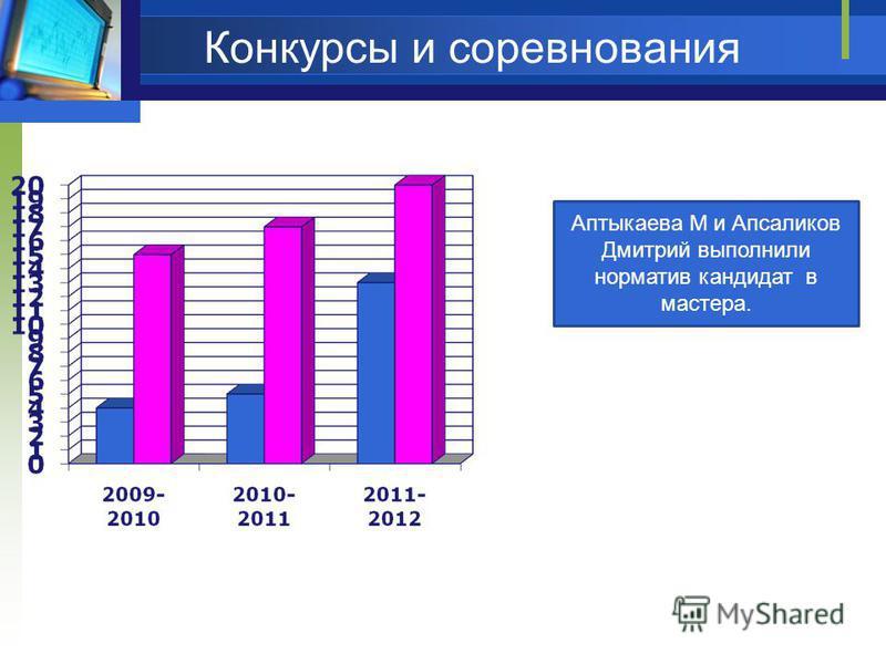 Конкурсы и соревнования Аптыкаева М и Апсаликов Дмитрий выполнили норматив кандидат в мастера.
