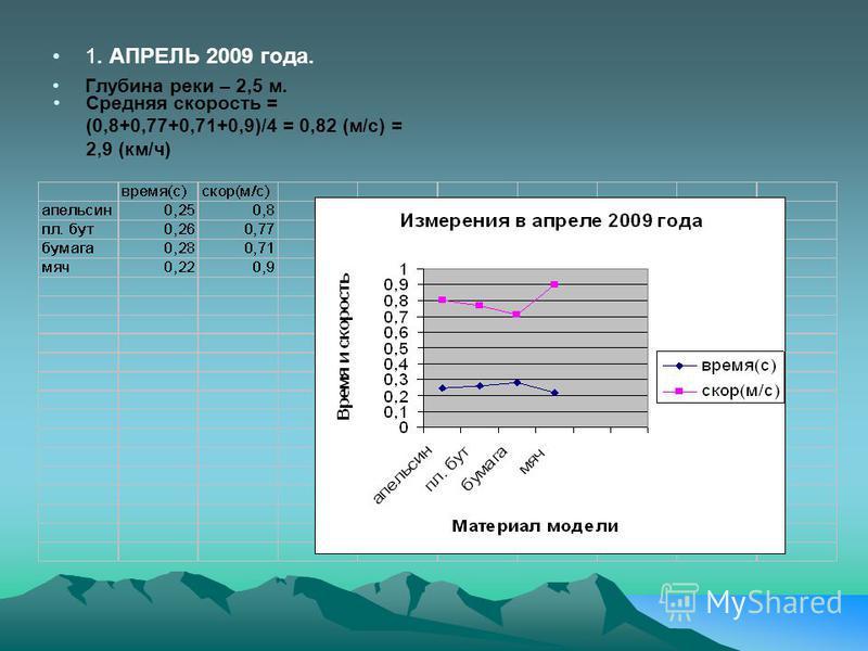 1. АПРЕЛЬ 2009 года. Глубина реки – 2,5 м. Средняя скорость = (0,8+0,77+0,71+0,9)/4 = 0,82 (м/с) = 2,9 (км/ч)