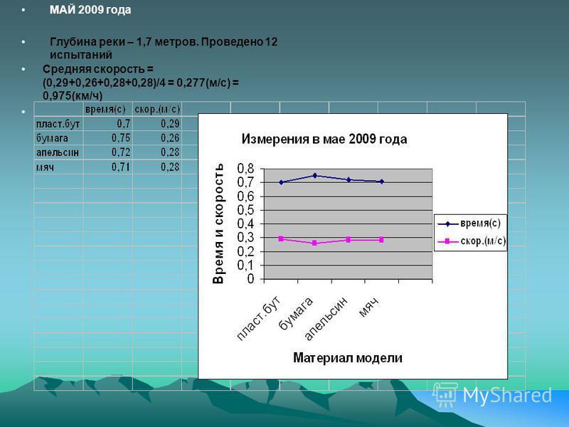 МАЙ 2009 года Глубина реки – 1,7 метров. Проведено 12 испытаний Средняя скорость = (0,29+0,26+0,28+0,28)/4 = 0,277(м/с) = 0,975(км/ч)