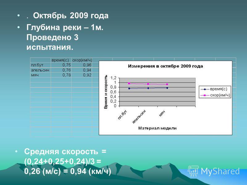 . Октябрь 2009 года Глубина реки – 1 м. Проведено 3 испытания. Средняя скорость = (0,24+0,25+0,24)/3 = 0,26 (м/с) = 0,94 (км/ч)