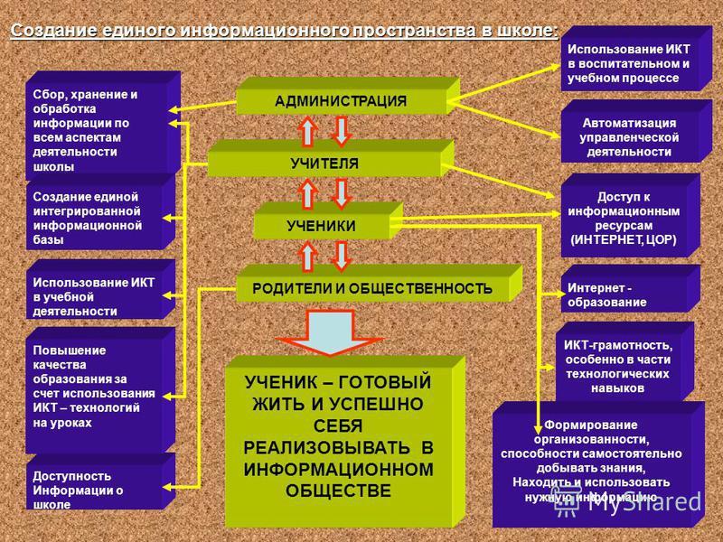 10 Сбор, хранение и обработка информации по всем аспектам деятельности школы Создание единой интегрированной информационной базы Использование ИКТ в учебной деятельности АДМИНИСТРАЦИЯ Использование ИКТ в воспитательном и учебном процессе УЧИТЕЛЯ Авто
