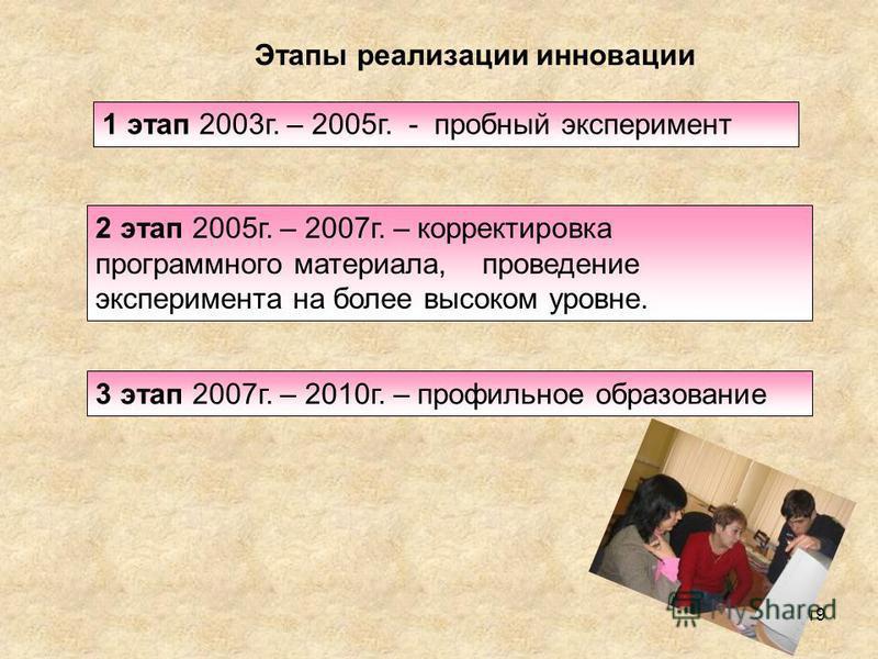 19 1 этап 2003 г. – 2005 г. - пробный эксперимент Этапы реализации инновации 2 этап 2005 г. – 2007 г. – корректировка программного материала, проведение эксперимента на более высоком уровне. 3 этап 2007 г. – 2010 г. – профильное образование