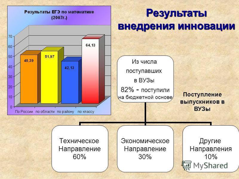 21 Результаты внедрения инновации Из числа поступавших в ВУЗы 82% - поступили на бюджетной основе Техническое Направление 60% Экономическое Направление 30% Другие Направления 10% Поступление выпускников в ВУЗы