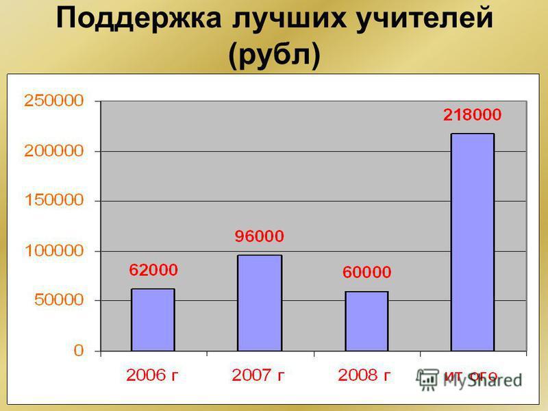 Поддержка лучших учителей (рубльь)