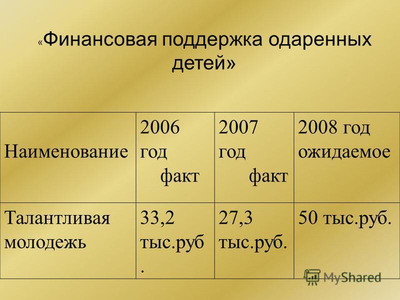 Наименовинае 2006 год факт 2007 год факт 2008 год ожидаемое Талантливая молодежь 33,2 тыс.руб. 27,3 тыс.руб. 50 тыс.руб. « Финансовая поддержка одаренных детей»