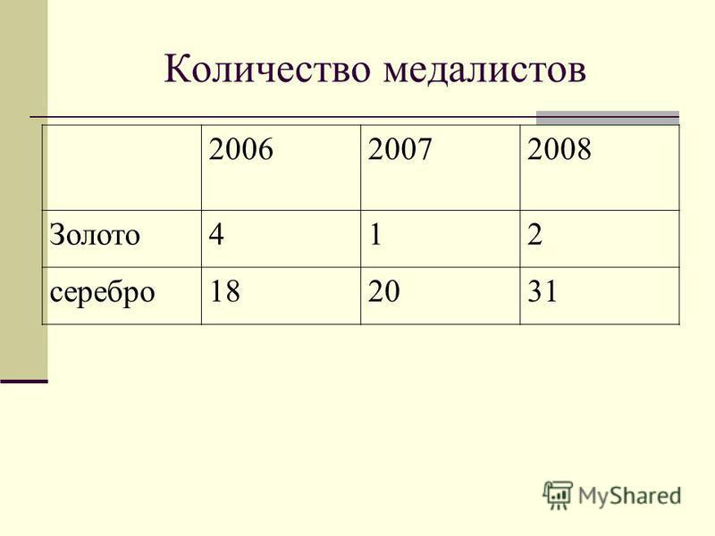 Количество медалистов 200620072008 Золото 412 серебро 182031