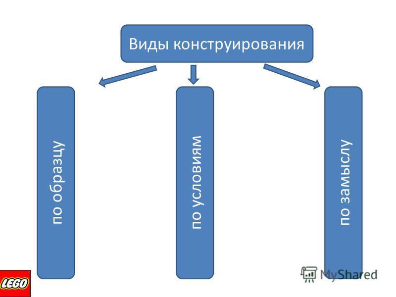 Виды конструирования по образцу по условиям по замыслу