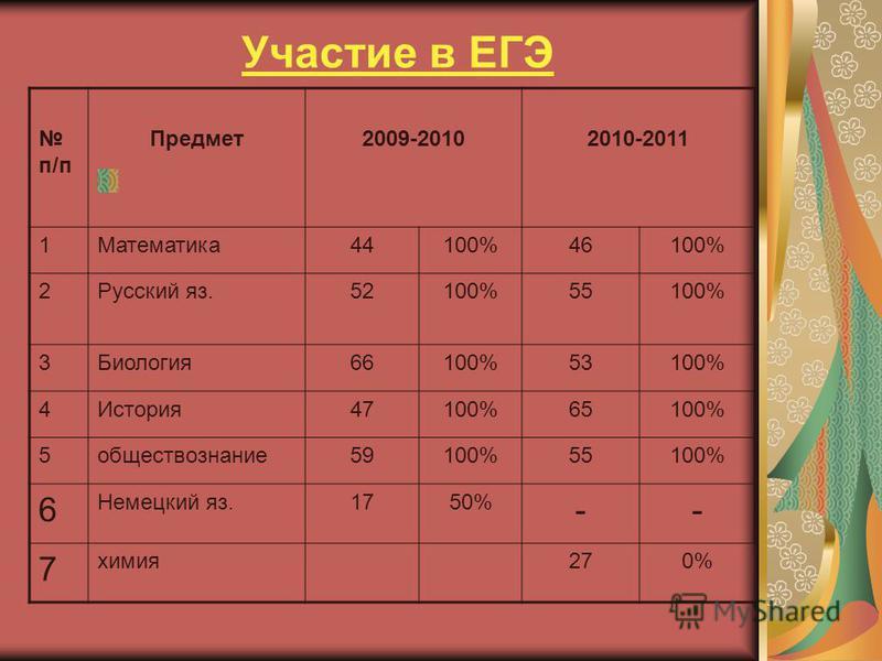 Участие в ЕГЭ п/п Предмет 2009-20102010-2011 1Математика 44100%46100% 2Русский яз.52100%55100% 3Биология 66100%53100% 4История 47100%65100% 5 обществознание 59100%55100% 6 Немецкий яз.1750% -- 7 химия 270%
