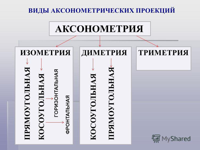 ВИДЫ АКСОНОМЕТРИЧЕСКИХ ПРОЕКЦИЙ АКСОНОМЕТРИЯ ИЗОМЕТРИЯДИМЕТРИЯТРИМЕТРИЯ ПРЯМОУГОЛЬНАЯ КОСОУГОЛЬНАЯПРЯМОУГОЛЬНАЯ КОСОУГОЛЬНАЯ ГОРИЗОНТАЛЬНАЯ ФРОНТАЛЬНАЯ