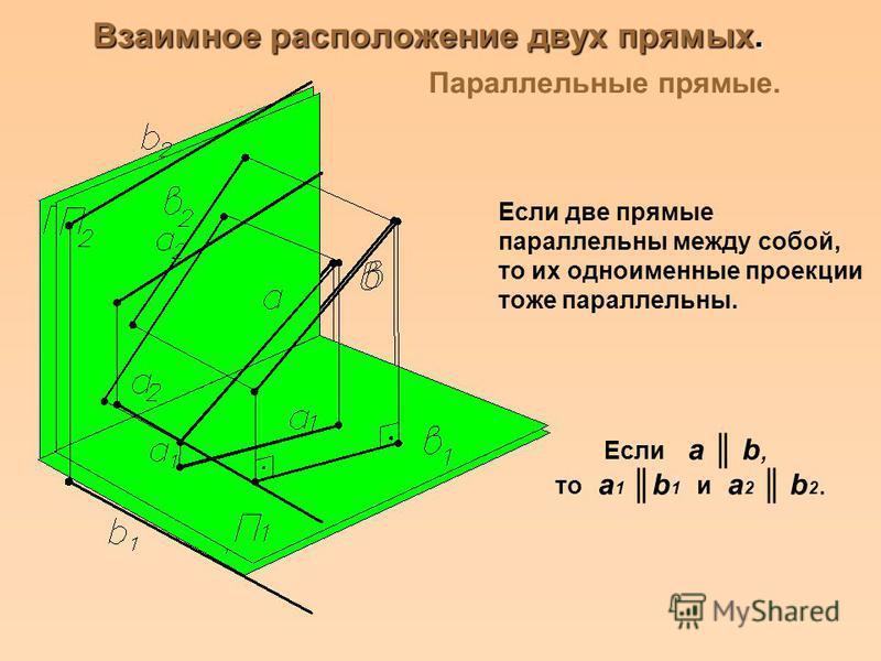 Взаимное расположение двух прямых. Параллельные прямые. Если две прямые параллельны между собой, то их одноименные проекции тоже параллельны. Если a b, то a 1 b 1 и a 2 b 2.