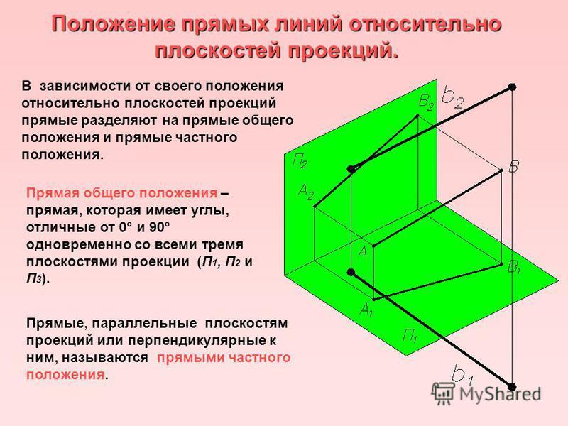 Положение прямых линий относительно плоскостей проекций. В зависимости от своего положения относительно плоскостей проекций прямые разделяют на прямые общего положения и прямые частного положения. Прямая общего положения – прямая, которая имеет углы,