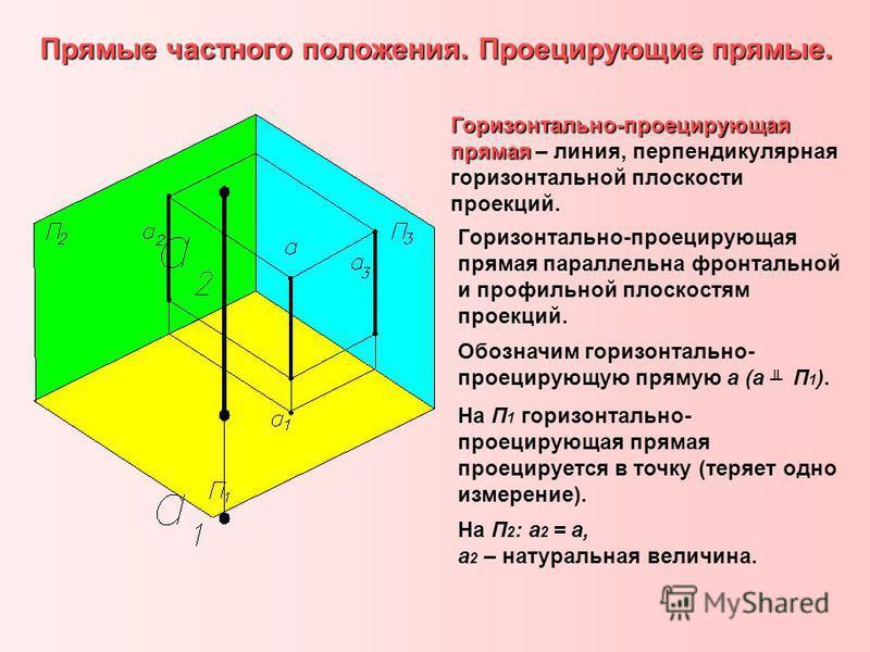 Прямые частного положения. Проецирующие прямые. Горизонтально-проецирующая прямая Горизонтально-проецирующая прямая – линия, перпендикулярная горизонтальной плоскости проекций. Горизонтально-проецирующая прямая параллельна фронтальной и профильной пл