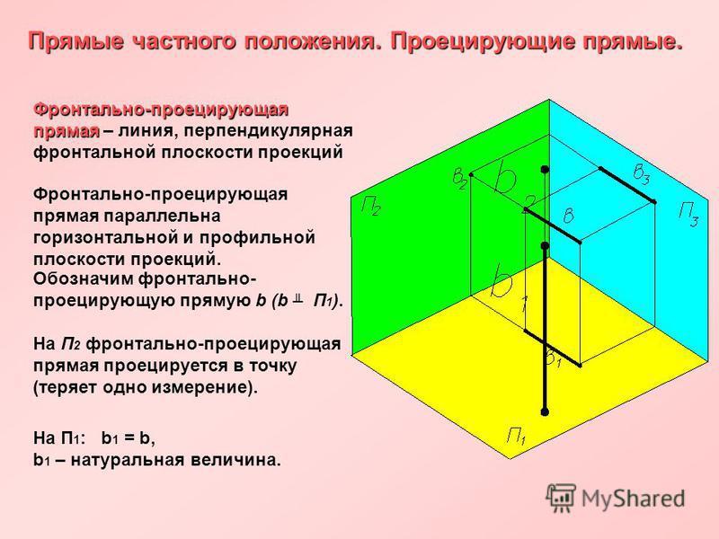 Прямые частного положения. Проецирующие прямые. Фронтально-проецирующая прямая Фронтально-проецирующая прямая – линия, перпендикулярная фронтальной плоскости проекций Фронтально-проецирующая прямая параллельна горизонтальной и профильной плоскости пр