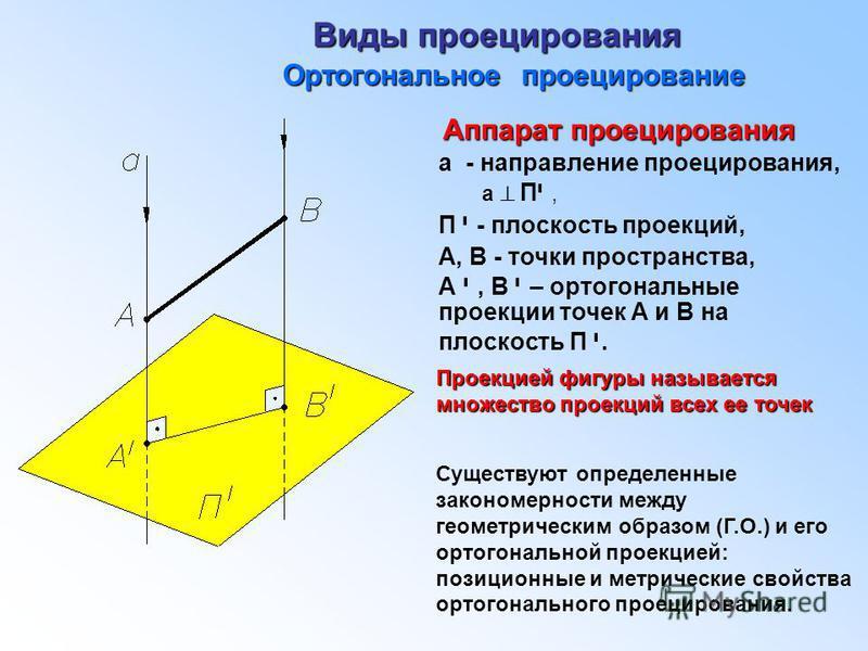 Виды проецирования Ортогональное проецирование а - направление проецирования, а П י, П י - плоскость проекций, А, В - точки пространства, А י, В י – ортогональные проекции точек А и В на плоскость П י. Проекцией фигуры называется множество проекций в