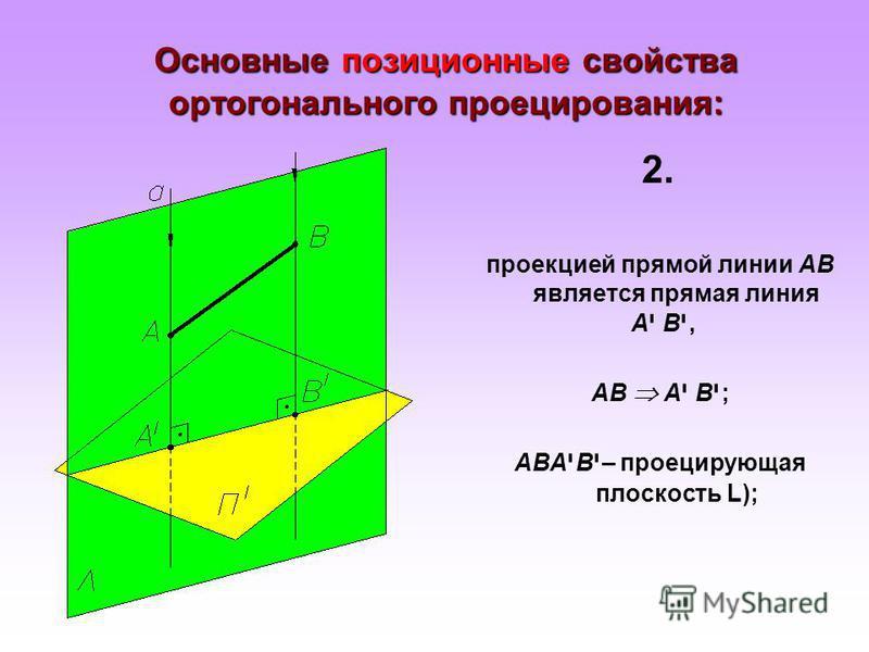Основные позиционные свойства ортогонального проецирования: проекцией прямой линии АВ является прямая линия Аי Вי, Аי Вי, АВ А י В י ; АВА י В י – проецирующая плоскость L); 2.