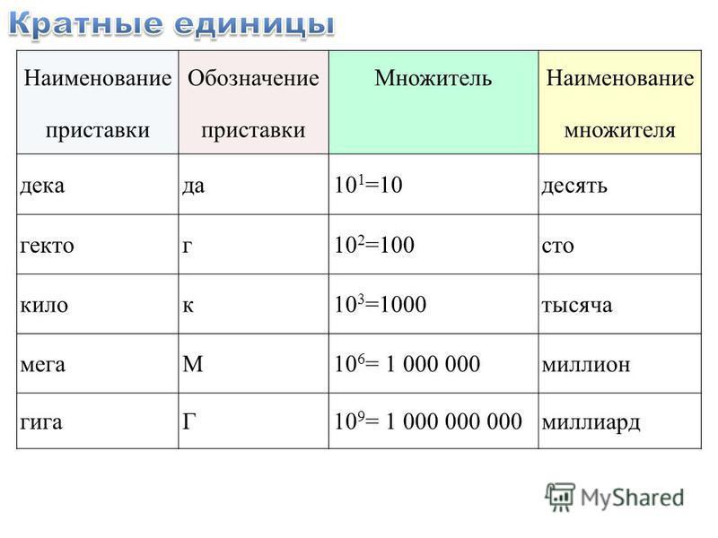 Наименование ОбозначениеМножитель Наименование приставки множителя декада 10 1 =10 десять гектор 10 2 =100 сто кило 10 3 =1000 тысяча мегаМ10 6 = 1 000 000 миллион гигаГ10 9 = 1 000 000 000 миллиард