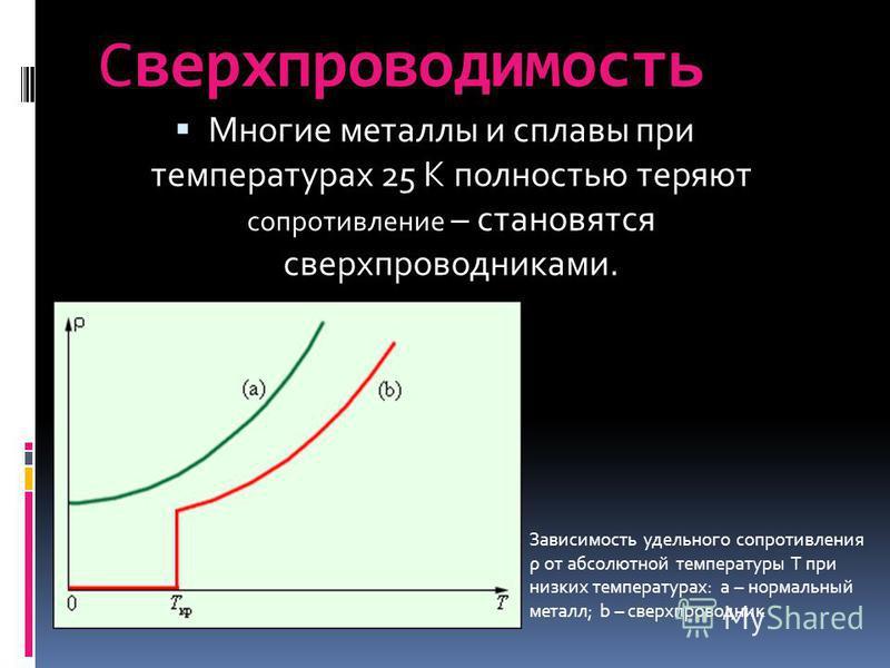 Сверхпроводимость Многие металлы и сплавы при температурах 25 К полностью теряют сопротивление – становятся сверхпроводниками. Зависимость удельного сопротивления ρ от абсолютной температуры T при низких температурах: a – нормальный металл; b – сверх