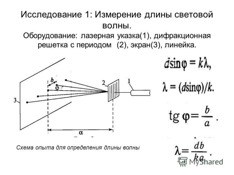 Исследование 1: Измерение длины световой волны. Оборудование: лазерная указка(1), дифракционная решетка с периодом (2), экран(3), линейка. Схема опыта для определения длины волны