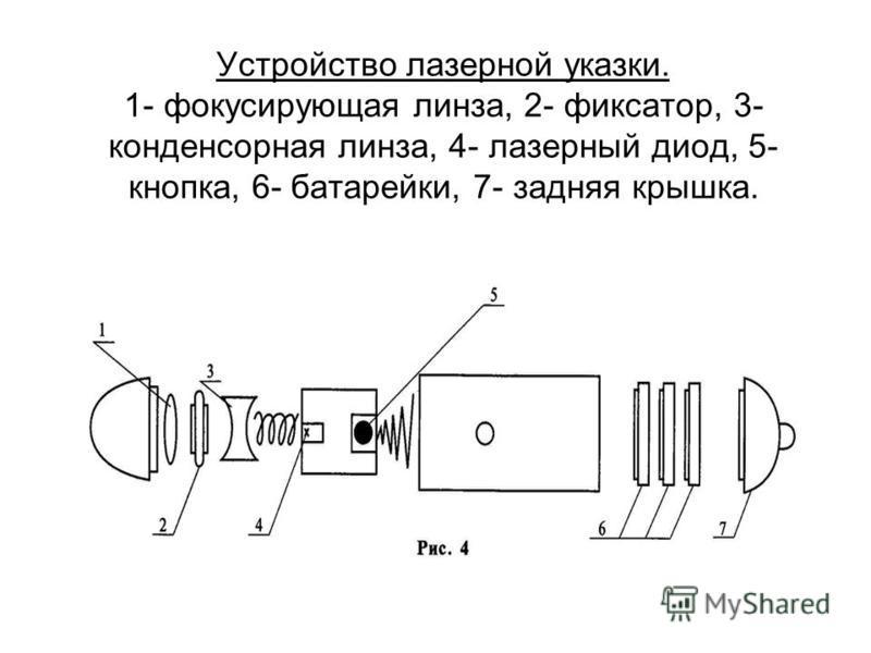 Устройство лазерной указки. 1- фокусирующая линза, 2- фиксатор, 3- конденсорная линза, 4- лазерный диод, 5- кнопка, 6- батарейки, 7- задняя крышка.