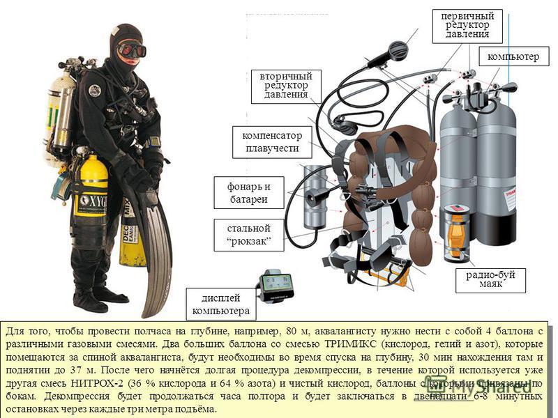 Для того, чтобы провести полчаса на глубине, например, 80 м, аквалангисту нужно нести с собой 4 баллона с различными газовыми смесями. Два больших баллона со смесью ТРИМИКС (кислород, гелий и азот), которые помещаются за спиной аквалангиста, будут не