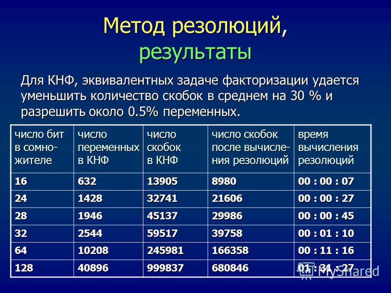 Метод резолюций, результаты Для КНФ, эквивалентных задаче факторизации удается уменьшить количество скобок в среднем на 30 % и разрешить около 0.5% переменных. число бит в сомино- жителе число переменных в КНФ число скобок в КНФ число скобок после вы