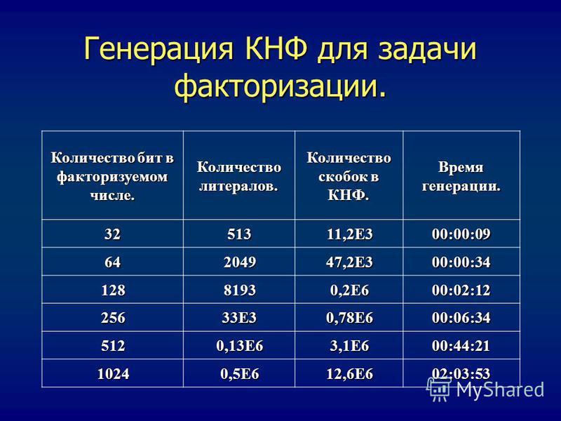 Генерация КНФ для задачи факторизации. Количество бит в факторизуемом числе. Количество литералов. Количество скобок в КНФ. Время генерации. 32513 11,2E3 00:00:09 642049 47,2E3 00:00:34 12881930,2E600:02:12 25633E30,78E600:06:34 5120,13E63,1E600:44:2