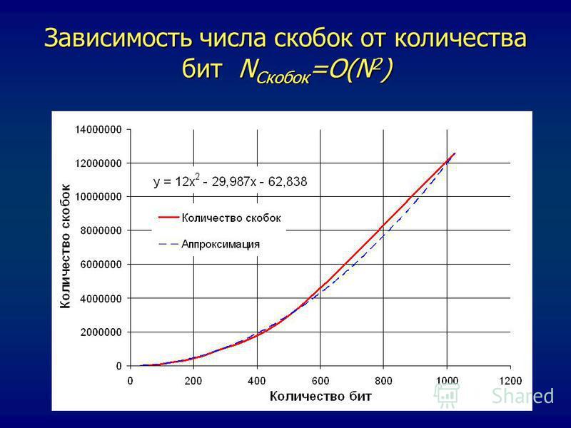 Зависимость числа скобок от количества бит N Скобок =O(N 2 )