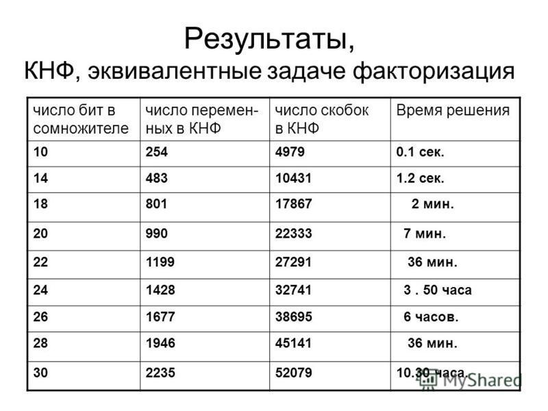 Результаты, КНФ, эквивалентные задаче факторизация число бит в соминожителе число переменных в КНФ число скобок в КНФ Время решения 1025449790.1 сек. 1414483104311.2 сек. 1880117867 2 мин. 2099022333 7 мин. 2119927291 36 мин. 24142832741 3. 50 часа 2