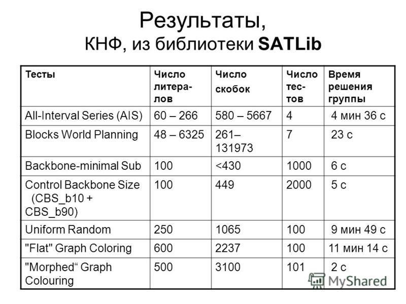 Результаты, КНФ, из библиотеки SATLib Тесты Число литера- лов Число скобок Число тестов Время решения группы All-Interval Series (AIS)60 – 266580 – 56674 4 мин 36 с Blocks World Planning48 – 6325261– 131973 7 23 с Backbone-minimal Sub100<4301000 6 с
