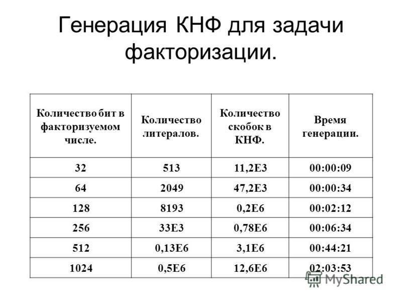 Генерация КНФ для задачи факторизации. Количество бит в факторизуемом числе. Количество литералов. Количество скобок в КНФ. Время генерации. 3251311,2E300:00:09 64204947,2E300:00:34 12881930,2E600:02:12 25633E30,78E600:06:34 5120,13E63,1E600:44:21 10