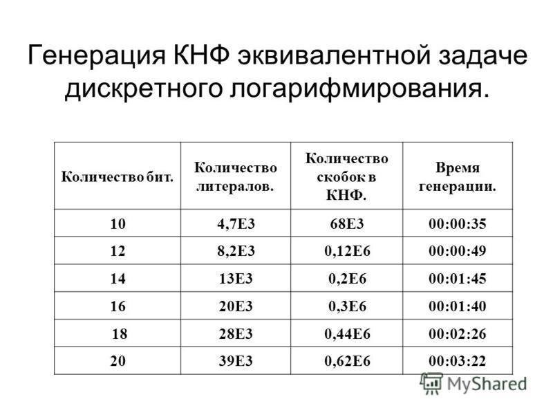 Генерация КНФ эквивалентной задаче дискретного логарифмирования. Количество бит. Количество литералов. Количество скобок в КНФ. Время генерации. 104,7E368E300:00:35 128,2E30,12E600:00:49 1413E30,2E600:01:45 161620E30,3E600:01:40 1828E30,44E600:02:26
