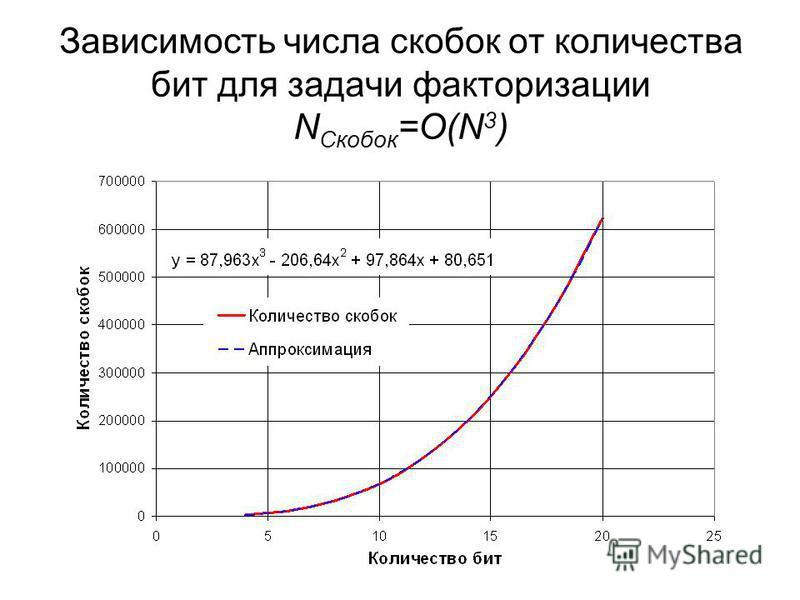 Зависимость числа скобок от количества бит для задачи факторизации N Скобок =O(N 3 )
