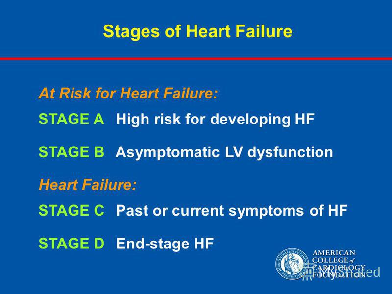 Stages of Heart Failure At Risk for Heart Failure: STAGE A High risk for developing HF STAGE B Asymptomatic LV dysfunction Heart Failure: STAGE C Past or current symptoms of HF STAGE D End-stage HF