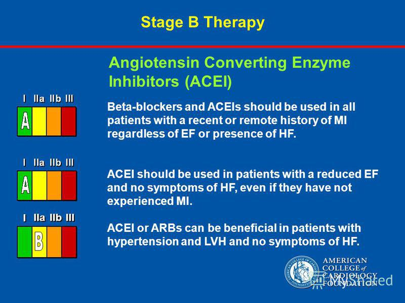Stage B Therapy Beta-blockers and ACEIs should be used in all patients with a recent or remote history of MI regardless of EF or presence of HF. ACEI should be used in patients with a reduced EF and no symptoms of HF, even if they have not experience