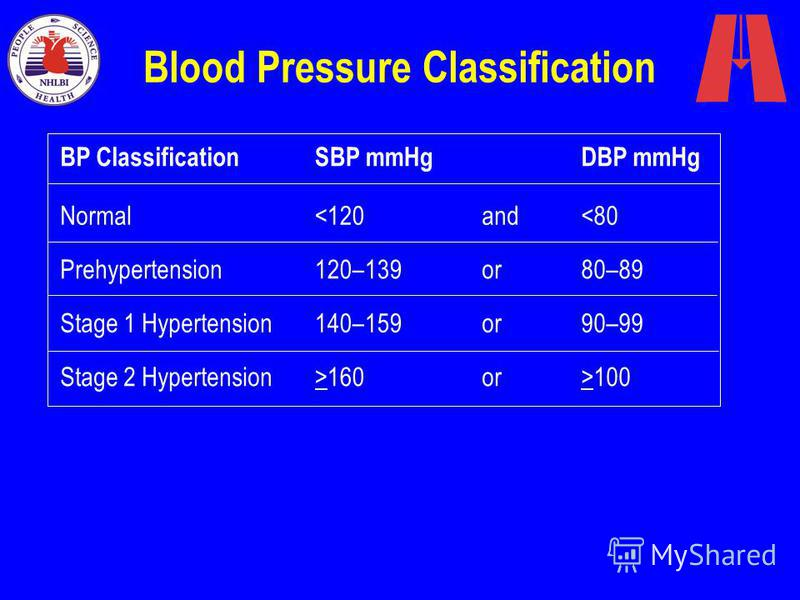 Blood Pressure Classification Normal<120and<80 Prehypertension120–139or80–89 Stage 1 Hypertension140–159or90–99 Stage 2 Hypertension>160or>100 BP ClassificationSBP mmHgDBP mmHg