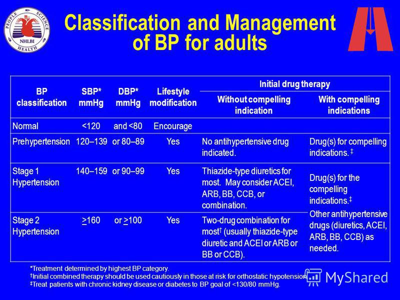 Classification and Management of BP for adults BP classification SBP* mmHg DBP* mmHg Lifestyle modification Initial drug therapy Without compelling indication With compelling indications Normal<120and <80Encourage Prehypertension120–139or 80–89YesNo