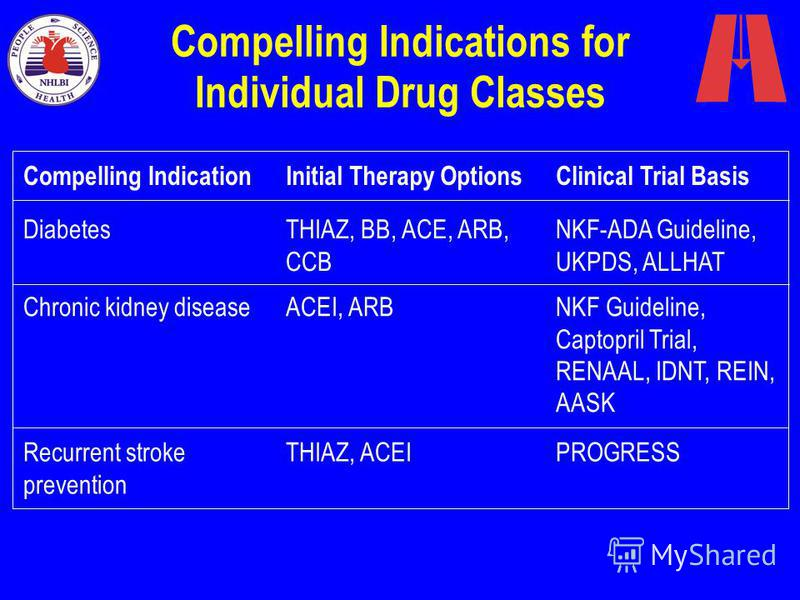 Diabetes Chronic kidney disease Recurrent stroke prevention Compelling Indications for Individual Drug Classes Compelling IndicationInitial Therapy OptionsClinical Trial Basis NKF-ADA Guideline, UKPDS, ALLHAT NKF Guideline, Captopril Trial, RENAAL, I