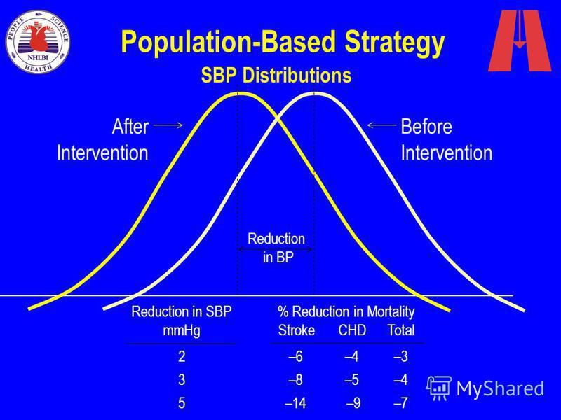 Population-Based Strategy SBP Distributions Before Intervention After Intervention Reduction in SBP mmHg 2 3 5 Reduction in BP % Reduction in Mortality StrokeCHDTotal –6–4–3 –8–5–4 –14 –9–7