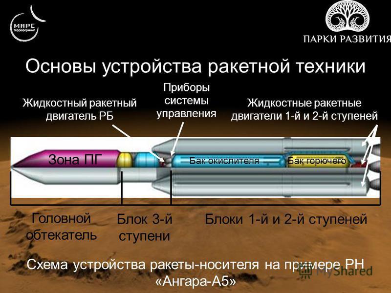 Основы устройства ракетной техники Схема устройства ракеты-носителя на примере РН «Ангара-А5» Зона ПГ Головной обтекатель Блок 3-й ступени Блоки 1-й и 2-й ступеней Бак окислителя Бак горючего Жидкостный ракетный двигатель РБ Жидкостные ракетные двига