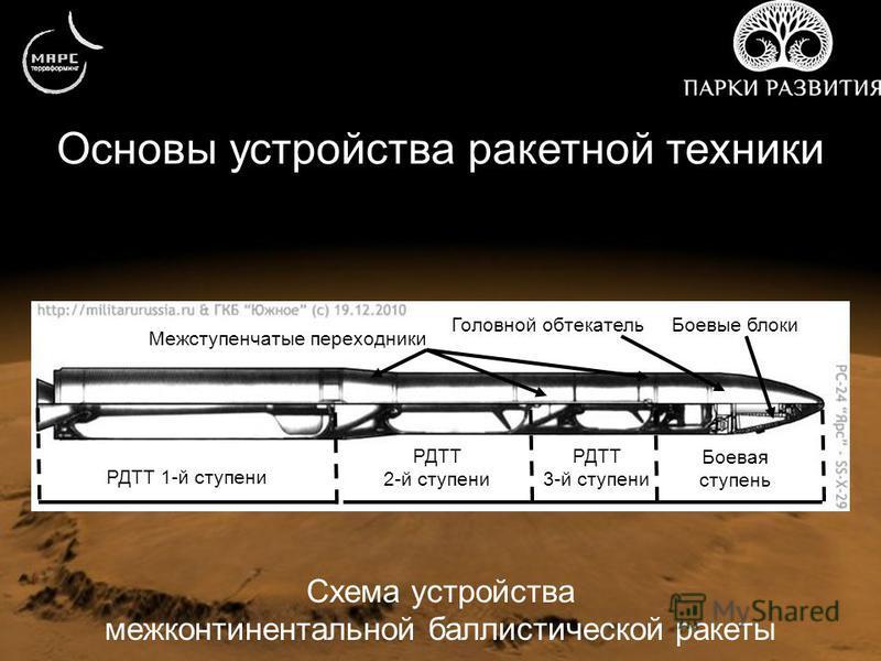Основы устройства ракетной техники Схема устройства межконтинентальной баллистической ракеты РДТТ 1-й ступени РДТТ 2-й ступени РДТТ 3-й ступени Боевая ступень Боевые блоки Межступенчатые переходники Головной обтекатель