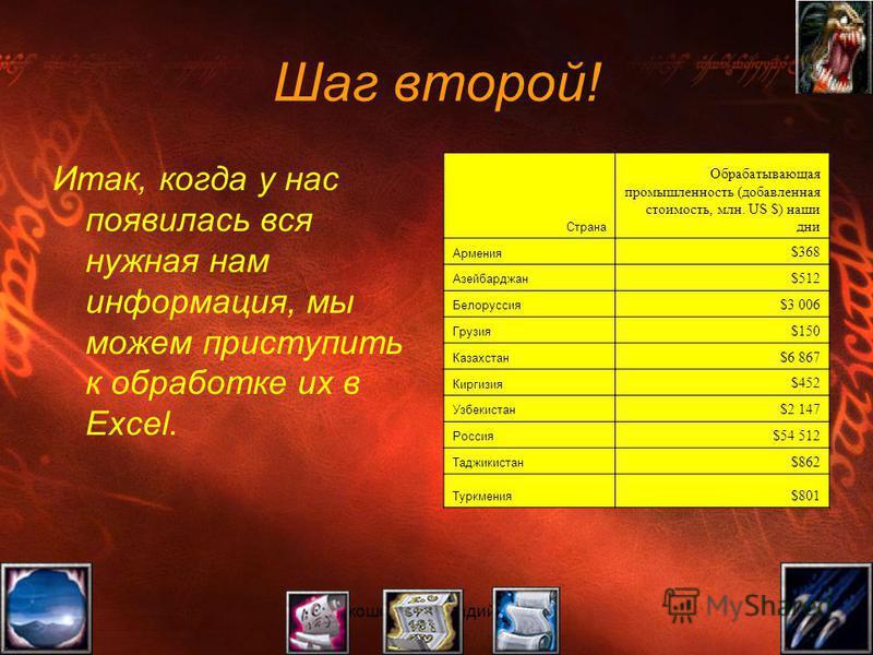 Прокошенков Аркадий, группа 111 Шаг второй! Итак, когда у нас появилась вся нужная нам информация, мы можем приступить к обработке их в Excel. Страна Обрабатывающая промышленность (добавленная стоимость, млн. US $) наши дни Армения $368 Азейбарджан $