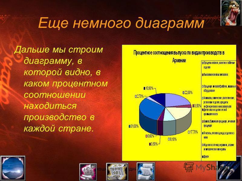 Прокошенков Аркадий, группа 111 Еще немного диаграмм Дальше мы строим диаграмму, в которой видно, в каком процентном соотношении находиться производство в каждой стране.