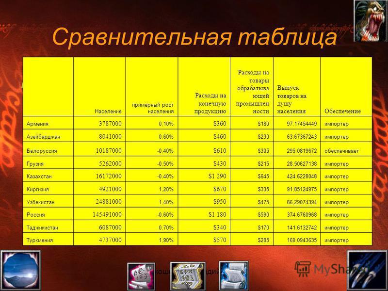 Сравнительная таблица Ну что, теперь можем поставить все найденные и обработанные данные в таблицу. Там же проведем сравнение по категории импортер и экспортер… Население примерный рост населения Расходы на конечную продукцию Расходы на товары обраба