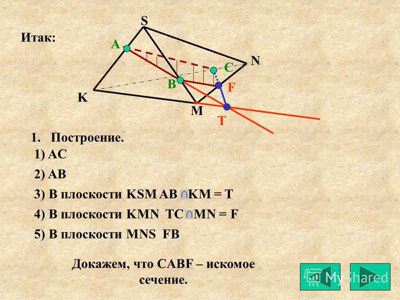 А K M N S Т С В F 1.Построение. 1) AC 2) AB 3) В плоскости KSM AB KM = T 4) В плоскости KMN TC MN = F 5) В плоскости MNS FB Докажем, что CABF – искомое сечение. Итак: