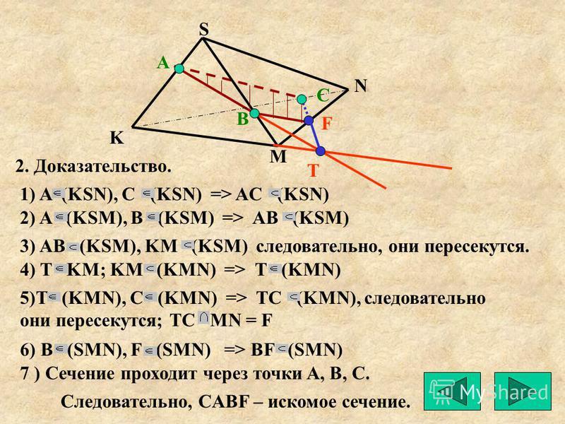А K M N S Т С В F 2. Доказательство. 1) A (KSN), C (KSN) => AC (KSN) 2) A (KSM), B (KSM) => AB (KSM) 3) AB (KSM), KM (KSM) следовательно, они пересекутся. 4) T KM; KM (KMN) => T (KMN) 5)T (KMN), C (KMN) => TC (KMN), следовательно они пересекутся; TC