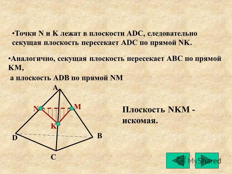 A B C D M N K Точки N и K лежат в плоскости ADС, следовательно секущая плоскость пересекает ADC по прямой NK. Аналогично, секущая плоскость пересекает ABC по прямой KM, а плоскость ADB по прямой NM Плоскость NKM - искомая.