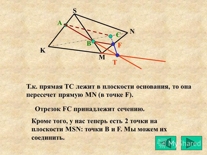 Т.к. прямая ТС лежит в плоскости основания, то она пересечет прямую MN (в точке F). Отрезок FC принадлежит сечению. Кроме того, у нас теперь есть 2 точки на плоскости MSN: точки B и F. Мы можем их соединить. А K M N S Т С В F